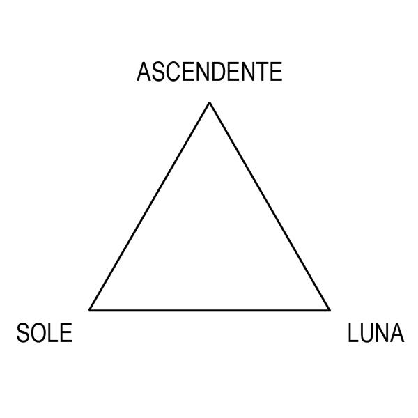 Ascendente Sole-Luna