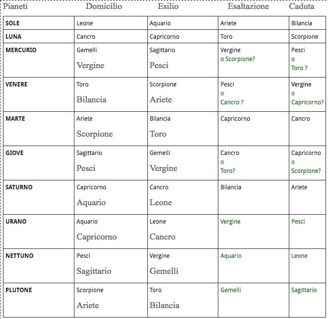 Esaltazioni e Cadute - Astrologia